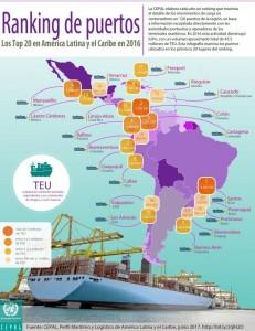 Ranking de puertos